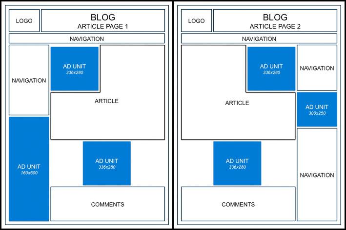Оформление статьи блога